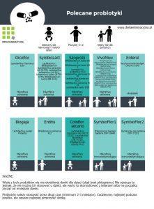 probiotyki-do-wyboru