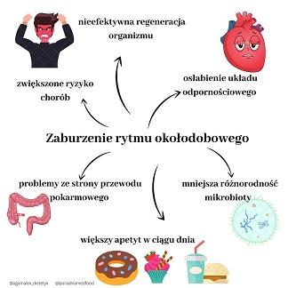 Zaburzenia rytmu okołodobowego